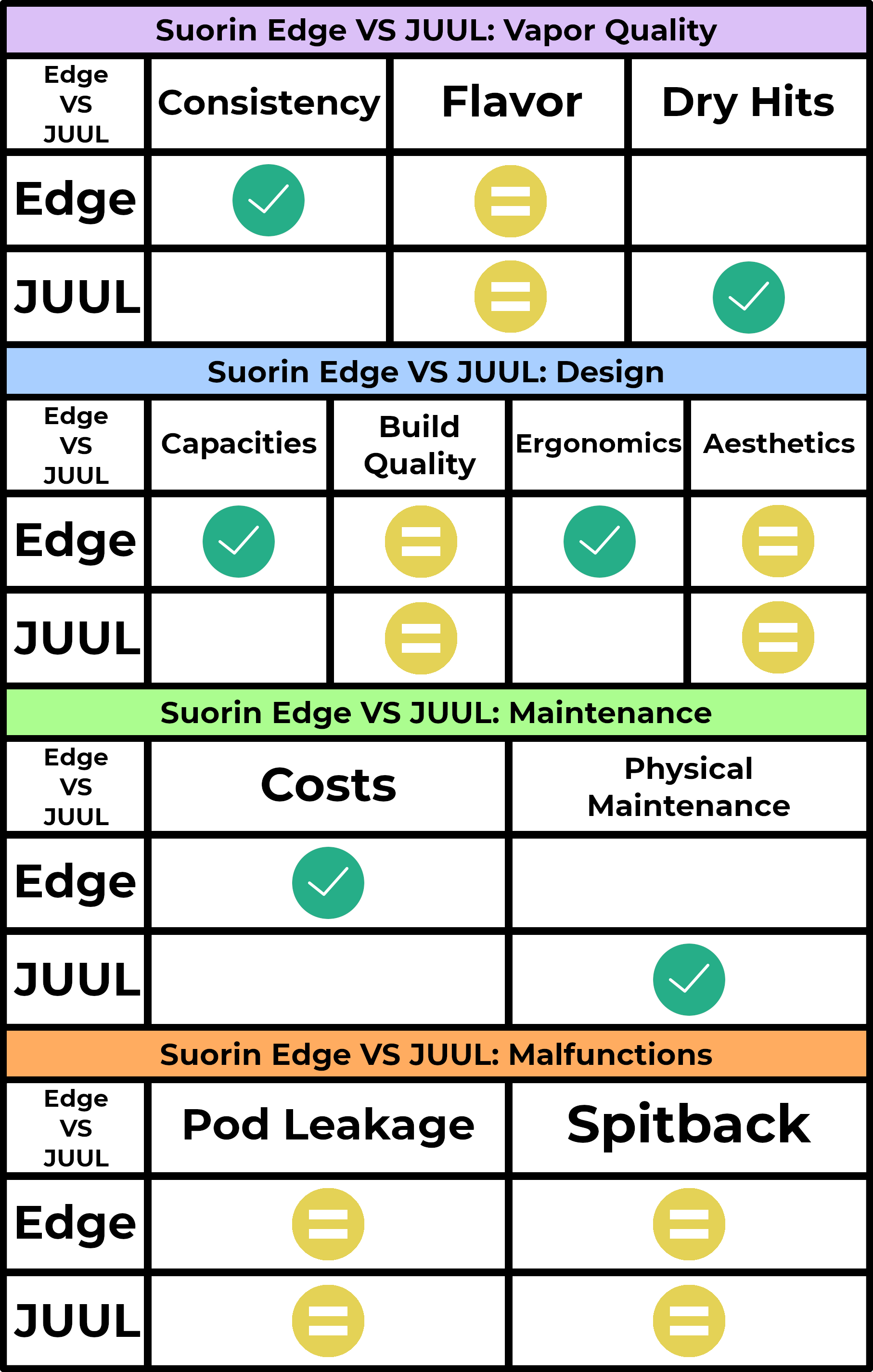 Suorin Edge Review — Suorin Edge VS JUUL! | The Pod Professor